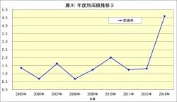 藤川_年度成績推移3