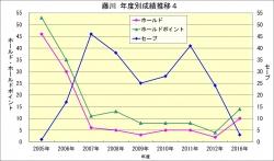 藤川_年度成績推移4