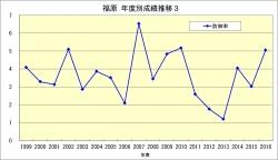 福原_年度成績推移3