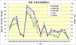 福原_年度成績推移2