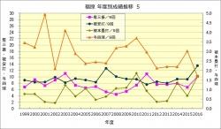 福原_年度成績推移5