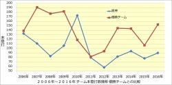 チーム本塁打数年度推移_優勝チームとの比較