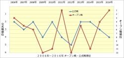 2006年~2016年 阪神 オープン戦順位と公式戦順位