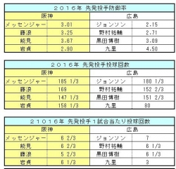 2016年阪神-広島先発投手比較1