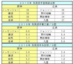 2016年阪神-広島先発投手比較2