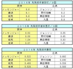 2016年阪神-広島先発投手比較3