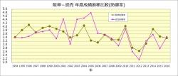 阪神-読売_年度成績比較(防御率)