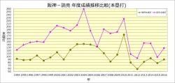 阪神-読売_年度成績比較(本塁打)