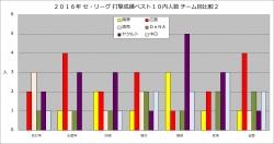2016年セ・リーグ打撃成績ベスト10内チーム別比較2グラフ