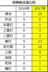 2016年2017年開幕戦成績比較2