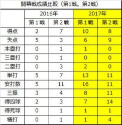 2016年2017年開幕戦成績比較4