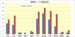 2016年2017年開幕カード成績比較_1