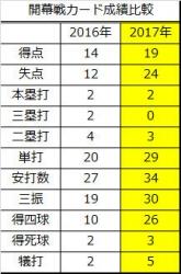 2016年2017年開幕カード成績比較_2