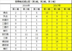 2016年2017年開幕戦成績比較第1戦-第3戦_2