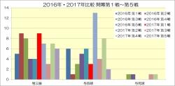 2016年2017年比較_開幕第1戦~第5戦1