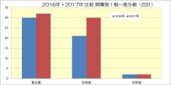 2016年2017年比較_開幕第1戦~第5戦合計1