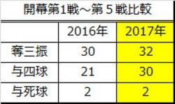 2016年2017年比較_開幕第1戦~第5戦合計2