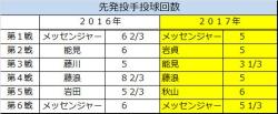 2016年2017年第1戦~第6戦先発投手投球回数比較2