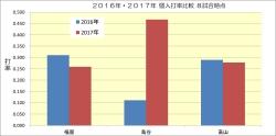 2016年2017年個人打率比較
