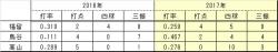 2016年2017年個人打率打点三振四球比較