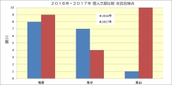2016年2017年個人三振比較