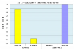 2017年先制点と勝敗率の関係_4月14日時点