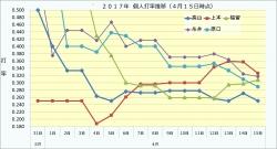 2017年個人打率推移4月15日時点1