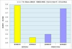 2017年先制点と勝敗率の関係4月16日時点