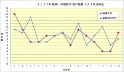 阪神・対戦相手安打推移4月18日時点