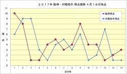 阪神・対戦相手得点推移4月18日時点