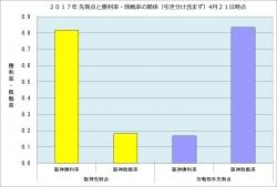 2017年先制点と勝利率・敗戦率の関係4月21日時点