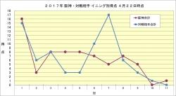 2017年阪神・対戦相手イニング別得点4月22日時点