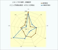 2017年阪神・対戦相手イニング別得点割合4月22日時点