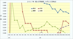 2017年個人打率推移2_4月23日時点