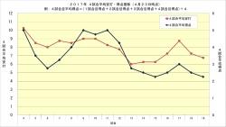 2017年4試合平均安打・得点推移_4月23日時点