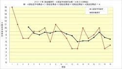 2017年試合毎安打・4試合平均安打比較_4月23日時点
