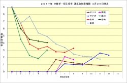 2017年中継ぎ・抑え投手通算防御率推移4月26日時点