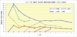 2017年中継ぎ抑え投手通算与四球9回換算4月27日時点