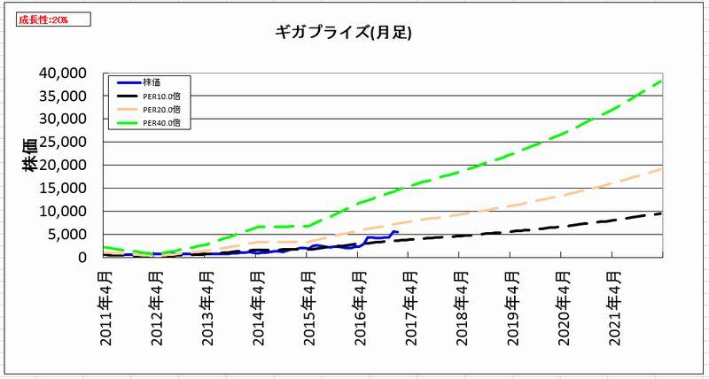 2017-02-13_割安度グラフ_月足