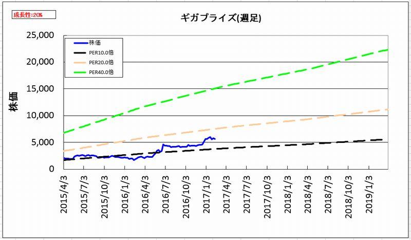 2017-02-13_割安度グラフ_週足