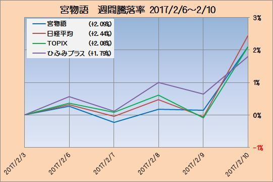 富士宮インデックス成績2_20170210