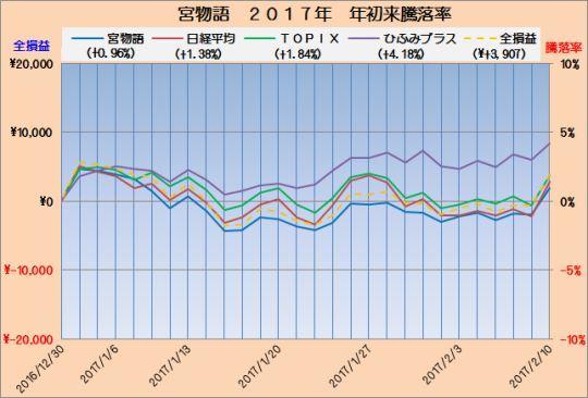 富士宮インデックス成績3_20170210_s