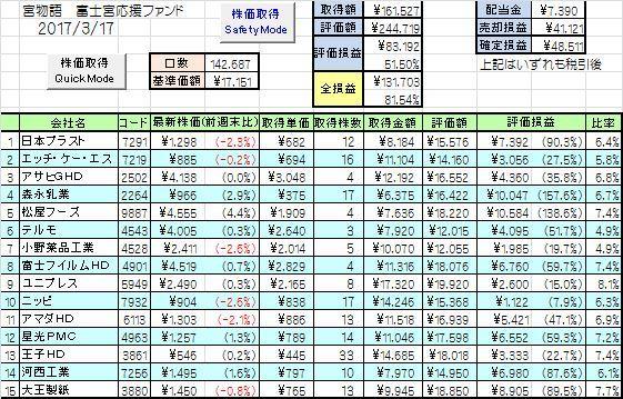 富士宮インデックス成績1_20170317