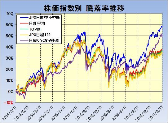 20170317_JPX日経中小型株指数_株価指数別騰落率