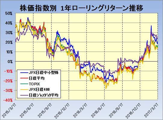 20170317_JPX日経中小型株指数_1年ローリングリターン