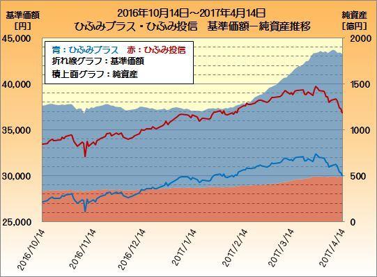 ひふみ純資産額推移20161014-20170414