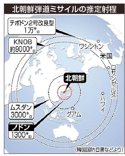 ミサイルの射程