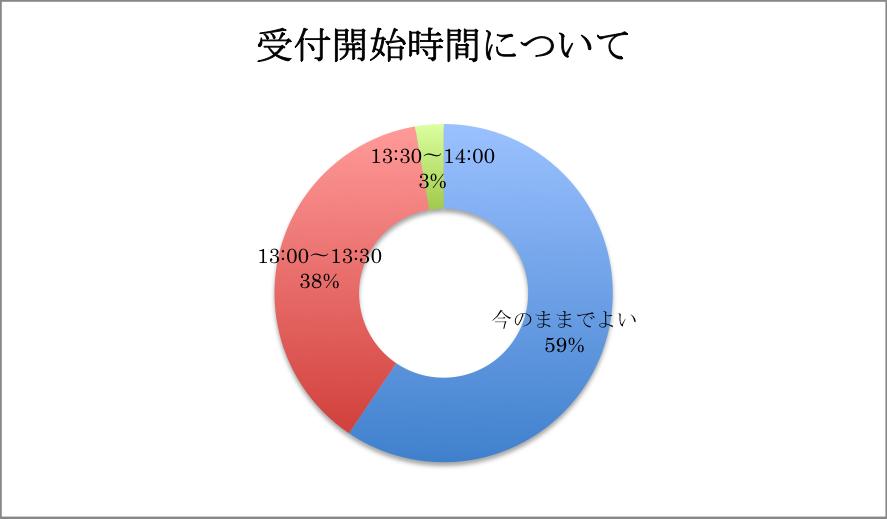 KMCアンケート01