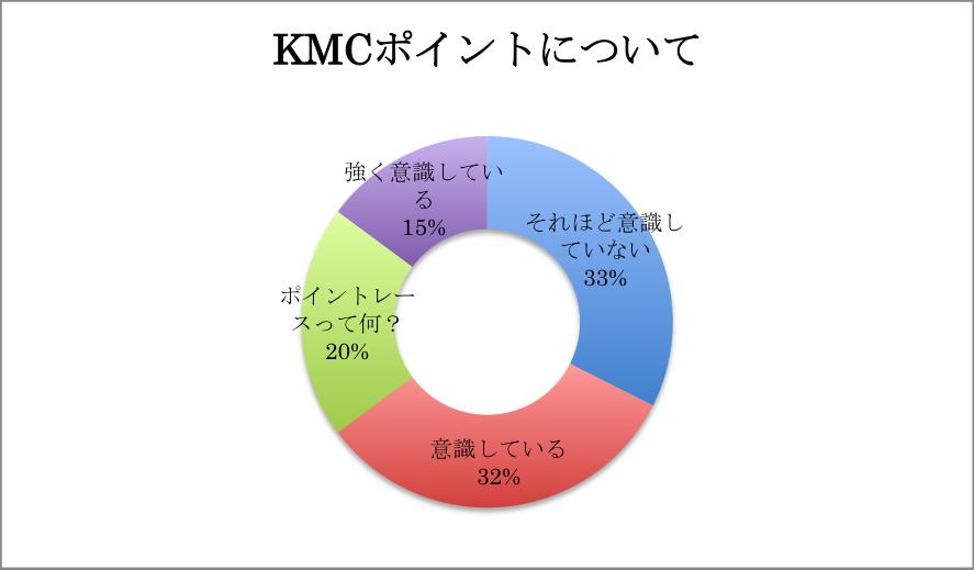 KMCアンケート02