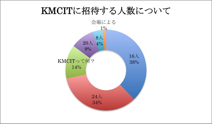 KMCアンケート03
